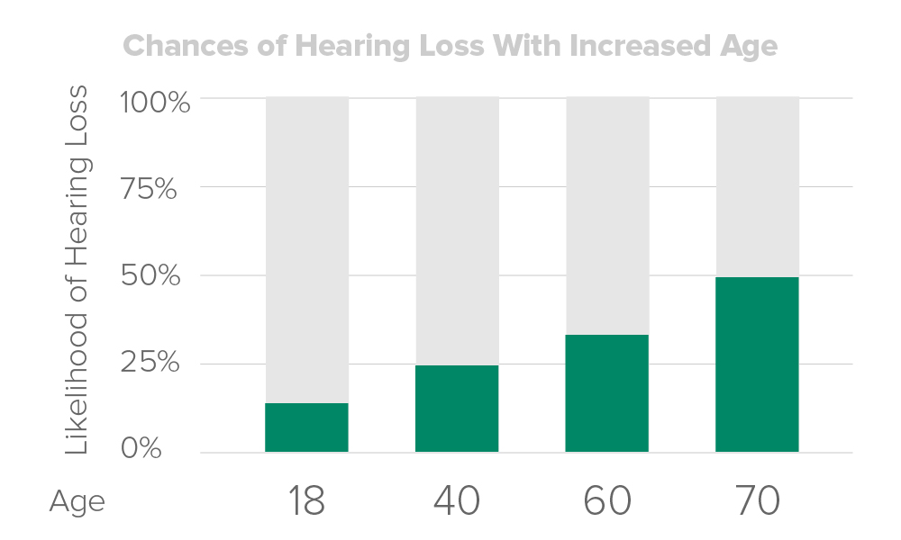 Chart showing increased chance of hearing loss with age, from less than 25 percent chance at age 18 to nearly 50 percent chance at age 70.