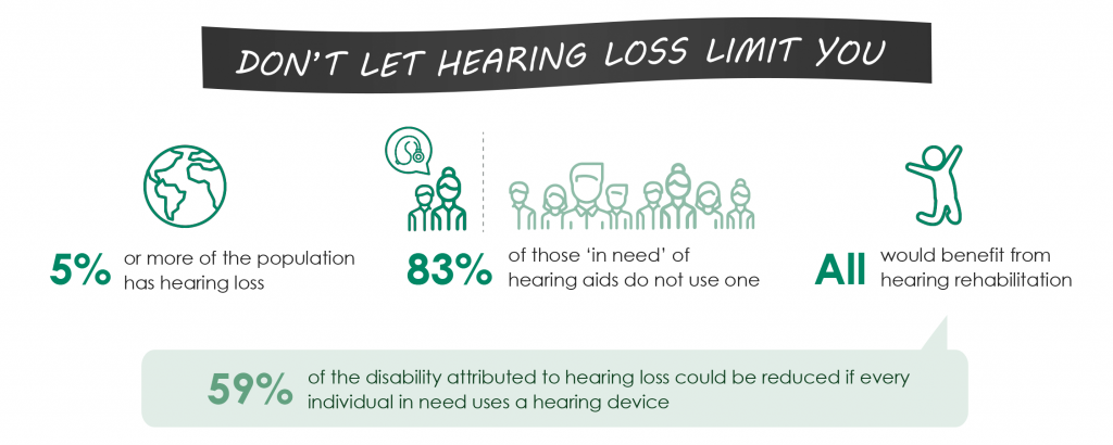 World Hearing Day Statistics: 5% or more of the population has hearing loss; 83% of those in need of a hearing aid do not use one; 59% of the disability attributed to hearing loss could be reduced if every individual in need uses a hearing device.