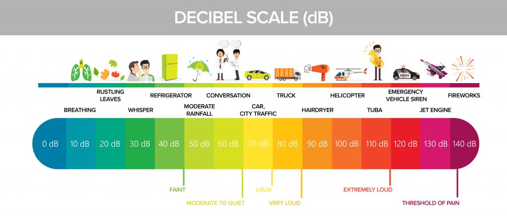 A chart showing the decibel scale relative to common sounds and noises.