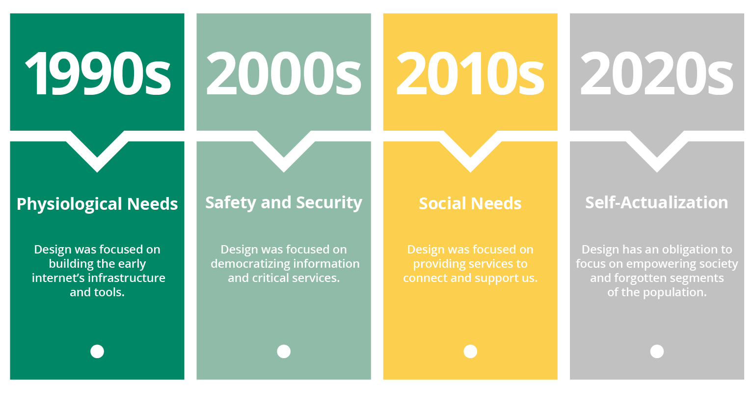 Timeline displaying design changes by decade. 1990: Physiological Needs; 2000: Safety and Security; 2010: Social Needs; 2020: Self-Actualization.